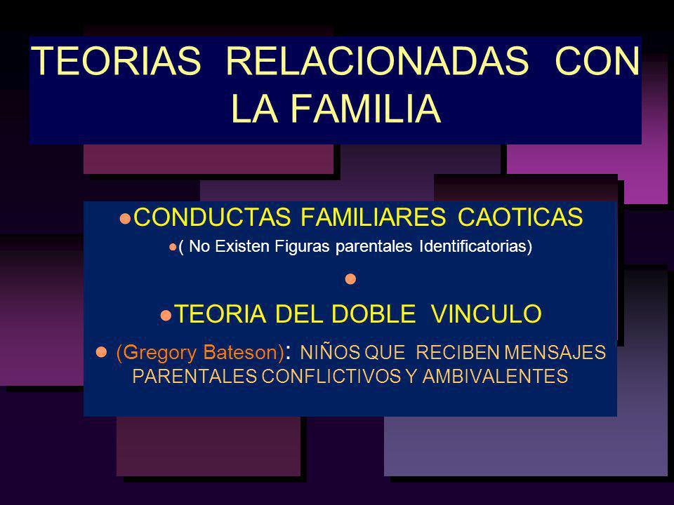 TEORIAS RELACIONADAS CON LA FAMILIA CONDUCTAS FAMILIARES CAOTICAS ( No Existen Figuras parentales Identificatorias) TEORIA DEL DOBLE VINCULO (Gregory