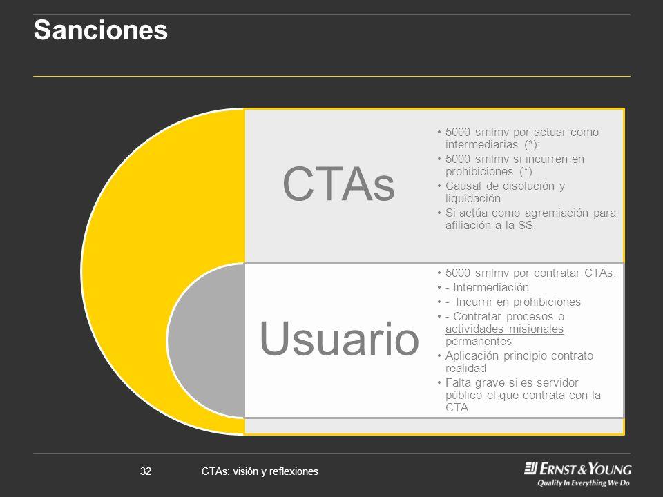 CTAs: visión y reflexiones32 Sanciones CTAs Usuario 5000 smlmv por actuar como intermediarias (*); 5000 smlmv si incurren en prohibiciones (*) Causal de disolución y liquidación.