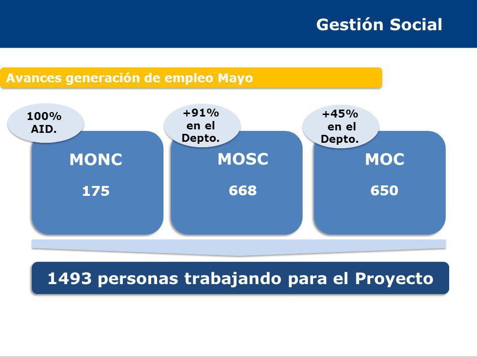 Gestión Social Avances generación de empleo Mayo 1493 personas trabajando para el Proyecto MONC 175 MOSC 668 MOC 650 100% AID. +91% en el Depto. +45%