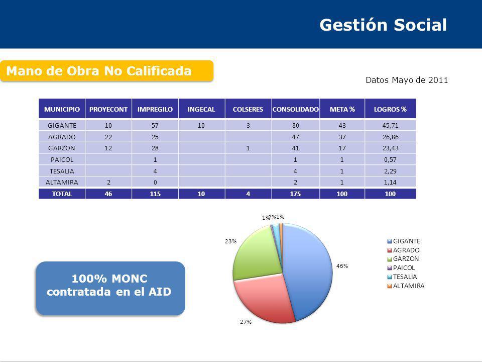 Gestión Social Mano de Obra No Calificada 100% MONC contratada en el AID Datos Mayo de 2011 MUNICIPIOPROYECONTIMPREGILOINGECALCOLSERESCONSOLIDADOMETA