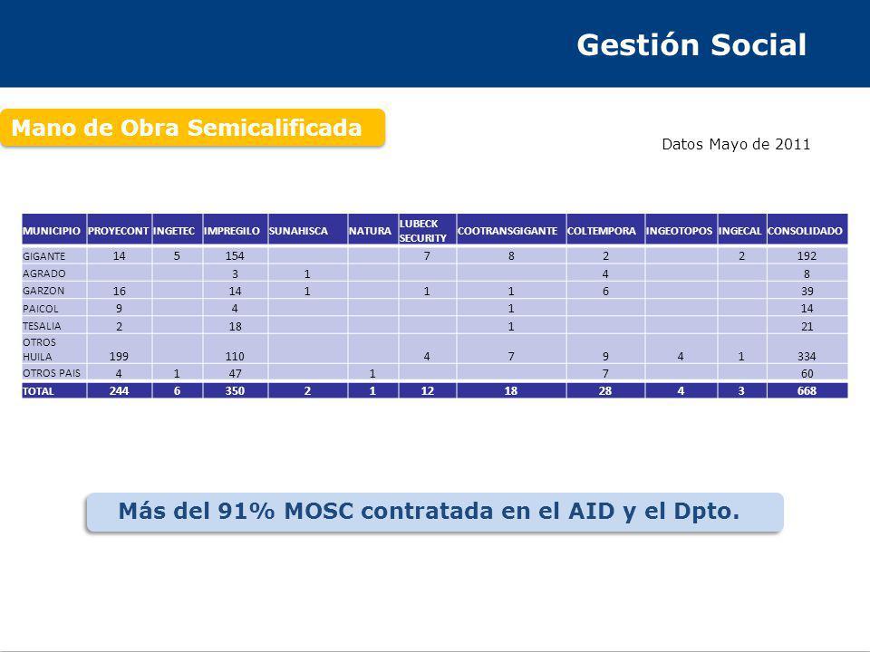 Gestión Social Mano de Obra Semicalificada Más del 91% MOSC contratada en el AID y el Dpto. Datos Mayo de 2011 MUNICIPIOPROYECONTINGETECIMPREGILOSUNAH