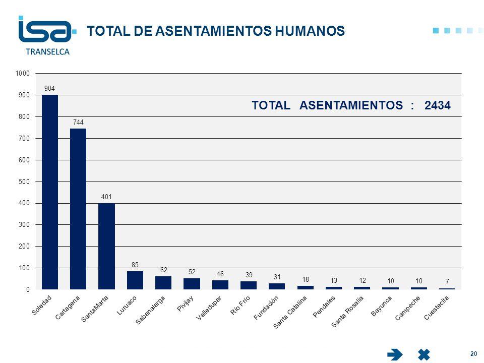 TOTAL DE ASENTAMIENTOS HUMANOS IC 20 TOTAL ASENTAMIENTOS : 2434