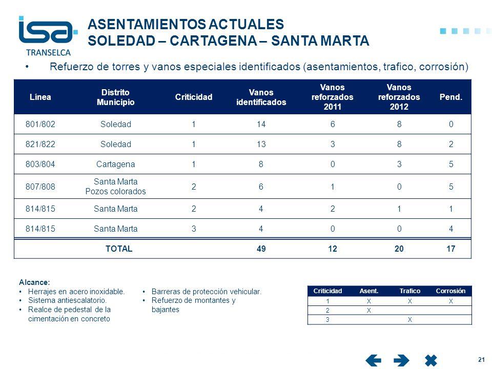 ASENTAMIENTOS ACTUALES SOLEDAD – CARTAGENA – SANTA MARTA IC 21 Alcance: Herrajes en acero inoxidable. Sistema antiescalatorio. Realce de pedestal de l