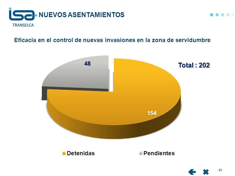 25 Eficacia en el control de nuevas invasiones en la zona de servidumbre NUEVOS ASENTAMIENTOS Total : 202