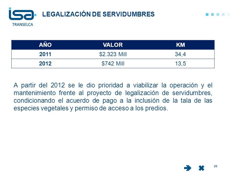 LEGALIZACIÓN DE SERVIDUMBRES 29 AÑOVALORKM 2011$2.323 Mill34,4 2012$742 Mill13,5 A partir del 2012 se le dio prioridad a viabilizar la operación y el