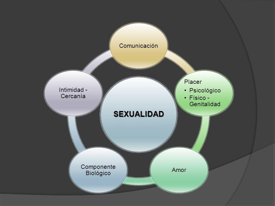 SEXUALIDAD Comunicación Placer Psicológico Físico - Genitalidad Amor Componente Biológico Intimidad - Cercanía