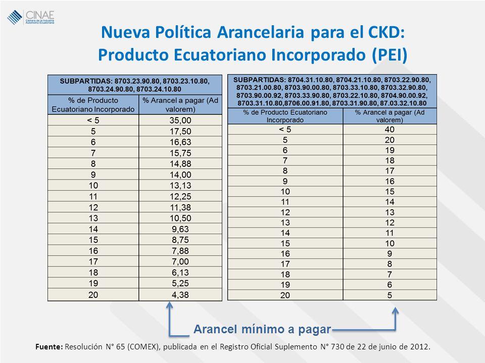 Nueva Política Arancelaria para el CKD: Producto Ecuatoriano Incorporado (PEI) Arancel mínimo a pagar Fuente: Resolución N° 65 (COMEX), publicada en e