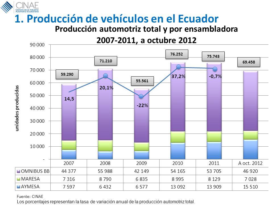 1. Producción de vehículos en el Ecuador Los porcentajes representan la tasa de variación anual de la producción automotriz total.