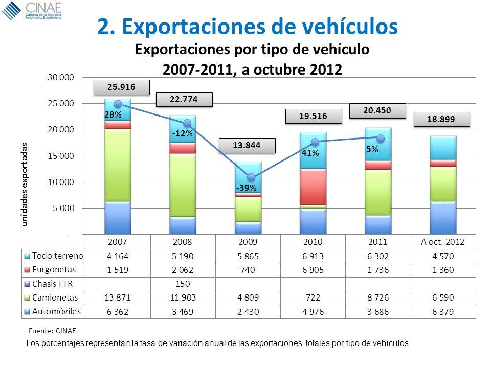 2. Exportaciones de vehículos Los porcentajes representan la tasa de variación anual de las exportaciones totales por tipo de vehículos.