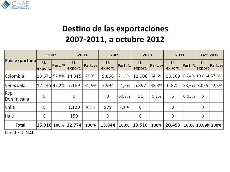 Destino de las exportaciones 2007-2011, a octubre 2012 País exportado 20072008200920102011Oct. 2012 U. export. Part. % U. export. Part. % U. export. P
