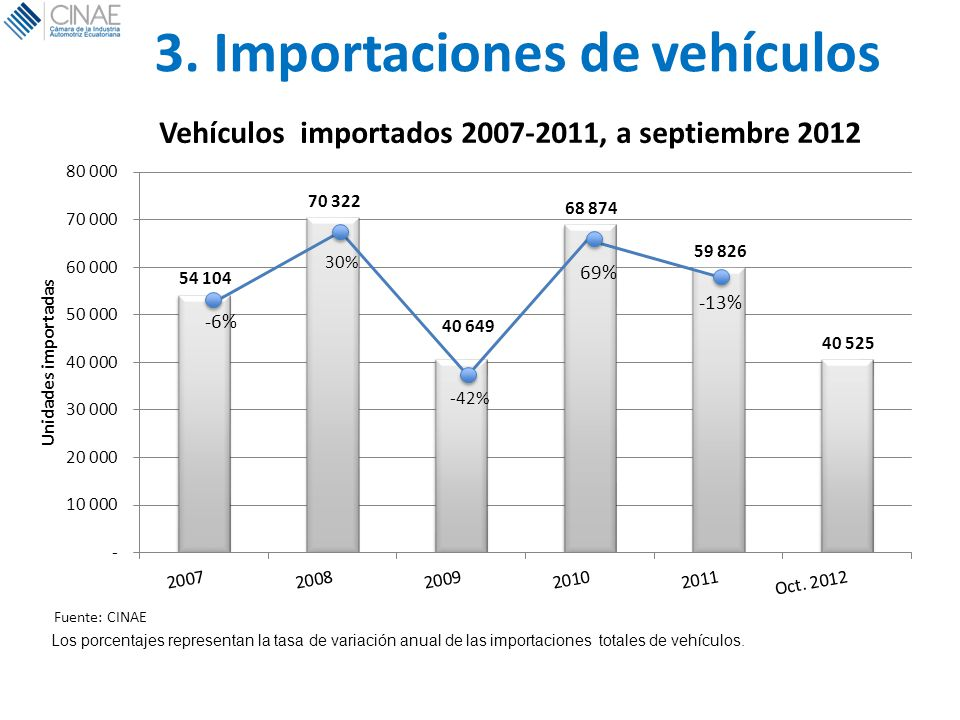 3. Importaciones de vehículos Los porcentajes representan la tasa de variación anual de las importaciones totales de vehículos. Fuente: CINAE