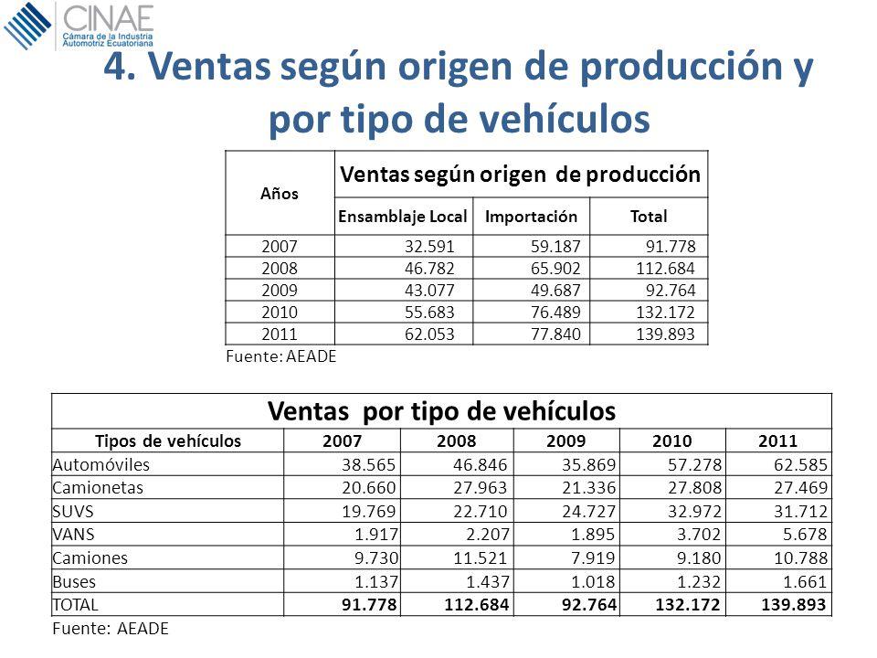 4. Ventas según origen de producción y por tipo de vehículos Años Ventas según origen de producción Ensamblaje LocalImportaciónTotal 2007 32.591 59.18