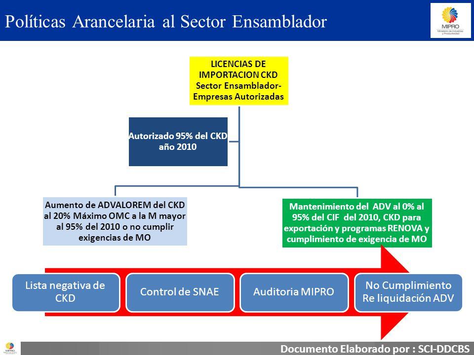 Documento elaborado por : SCI-DDCBS Medidas al Sector Ensamblador CKD=20% ADV CKD= 0% ADV >> nivel de seguridad, productividad y calidad Autopartistas >> Incorporación de autopartistas de Ecuador a la cadena potencial exportador >> Inversión en tecnología a autopartistas + Incorporación de MO Ecuador Mínimo Convenio No + número de autopartes No + InversiónNo + MO Ecuador Siguiente
