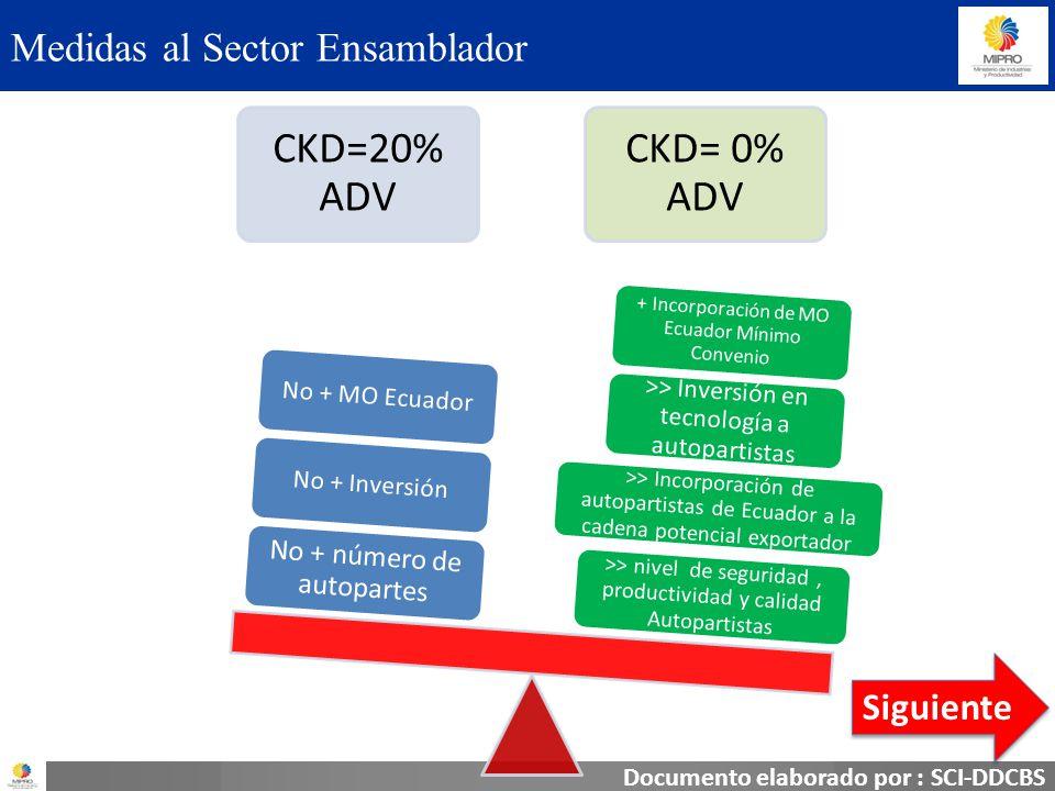 Documento elaborado por : SCI-DDCBS Medidas al Sector Ensamblador CKD=20% ADV CKD= 0% ADV >> nivel de seguridad, productividad y calidad Autopartistas