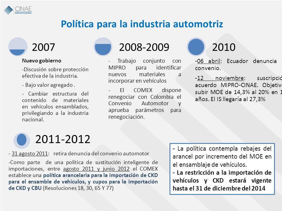 Nuevo gobierno -Discusión sobre protección efectiva de la industria. - Bajo valor agregado. - Cambiar estructura del contenido de materiales en vehícu