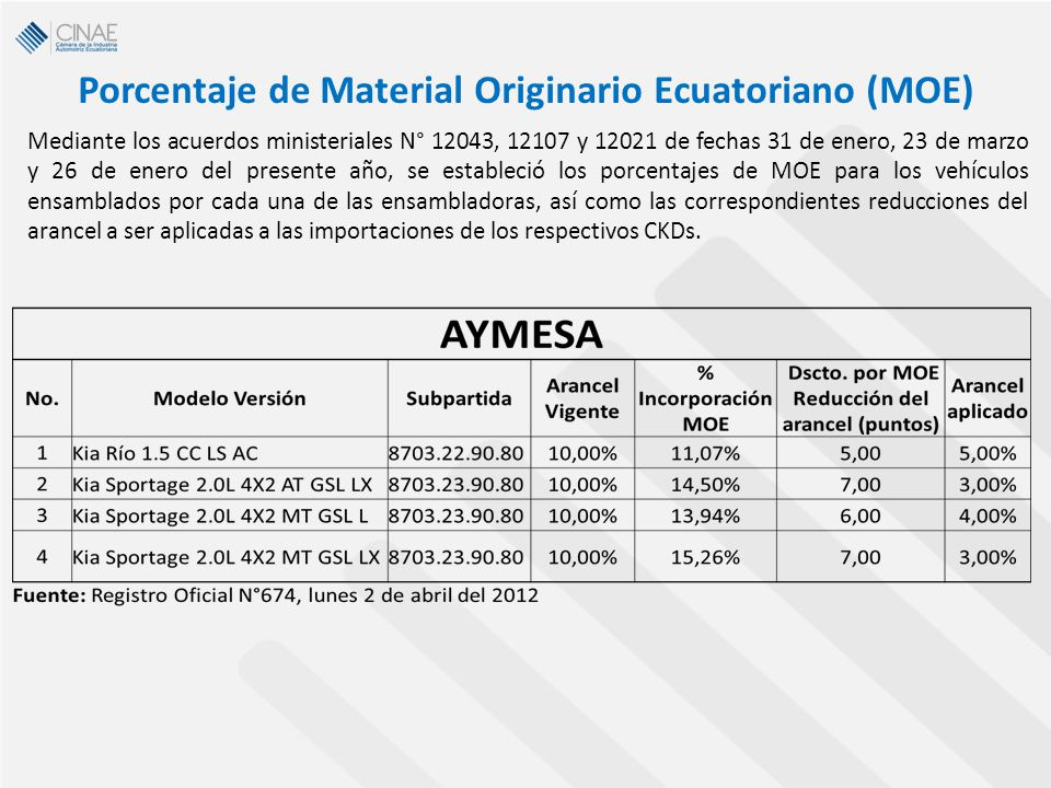 Porcentaje de Material Originario Ecuatoriano (MOE) Mediante los acuerdos ministeriales N° 12043, 12107 y 12021 de fechas 31 de enero, 23 de marzo y 2