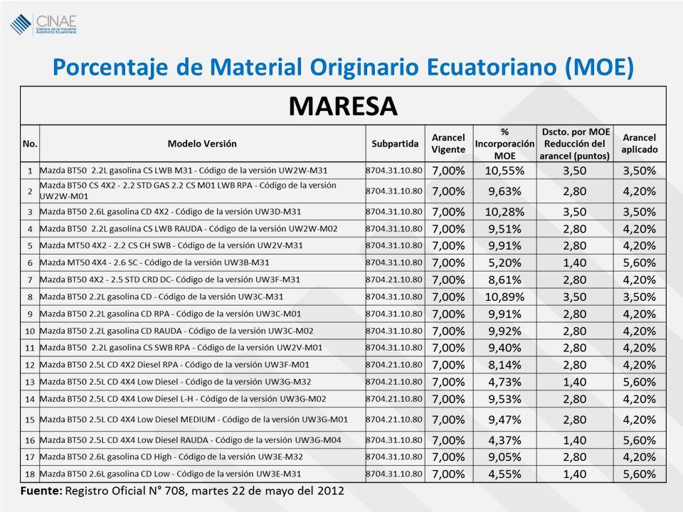 Porcentaje de Material Originario Ecuatoriano (MOE)