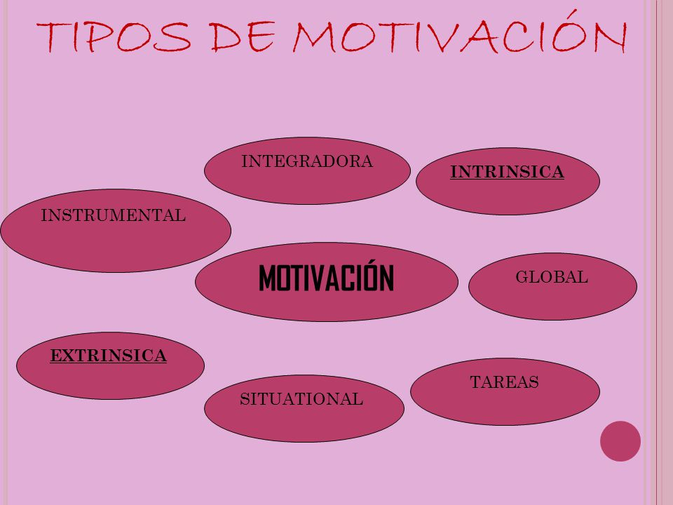 MOTIVACIÓN TIPOS DE MOTIVACIÓN INTEGRADORA INSTRUMENTAL INTRINSICA GLOBAL EXTRINSICA SITUATIONAL TAREAS