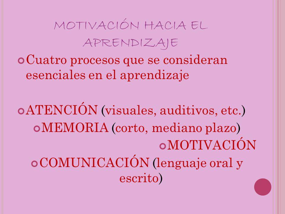 MOTIVACIÓN HACIA EL APRENDIZAJE Cuatro procesos que se consideran esenciales en el aprendizaje ATENCIÓN (visuales, auditivos, etc.) MEMORIA (corto, mediano plazo) MOTIVACIÓN COMUNICACIÓN (lenguaje oral y escrito)