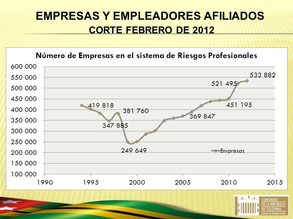 EMPRESAS Y EMPLEADORES AFILIADOS CORTE FEBRERO DE 2012