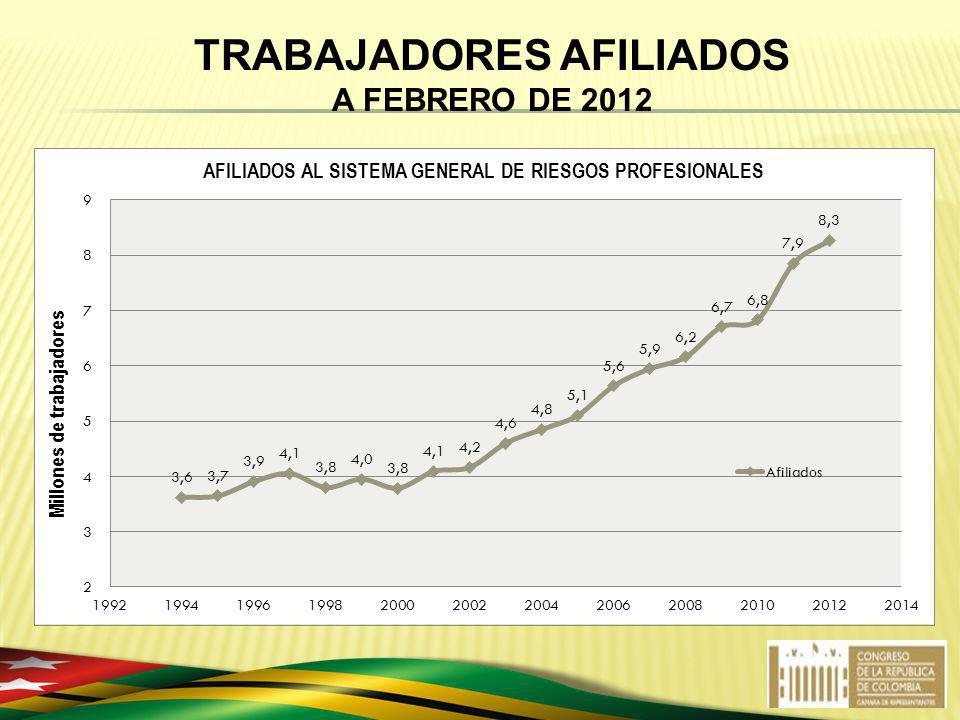TRABAJADORES AFILIADOS A FEBRERO DE 2012