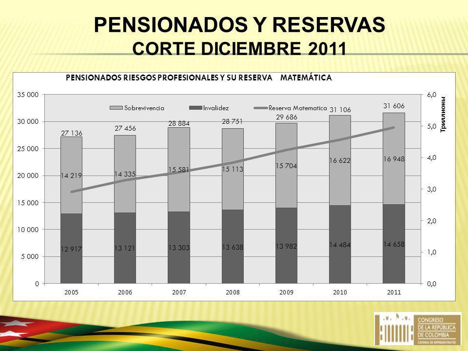 PENSIONADOS Y RESERVAS CORTE DICIEMBRE 2011