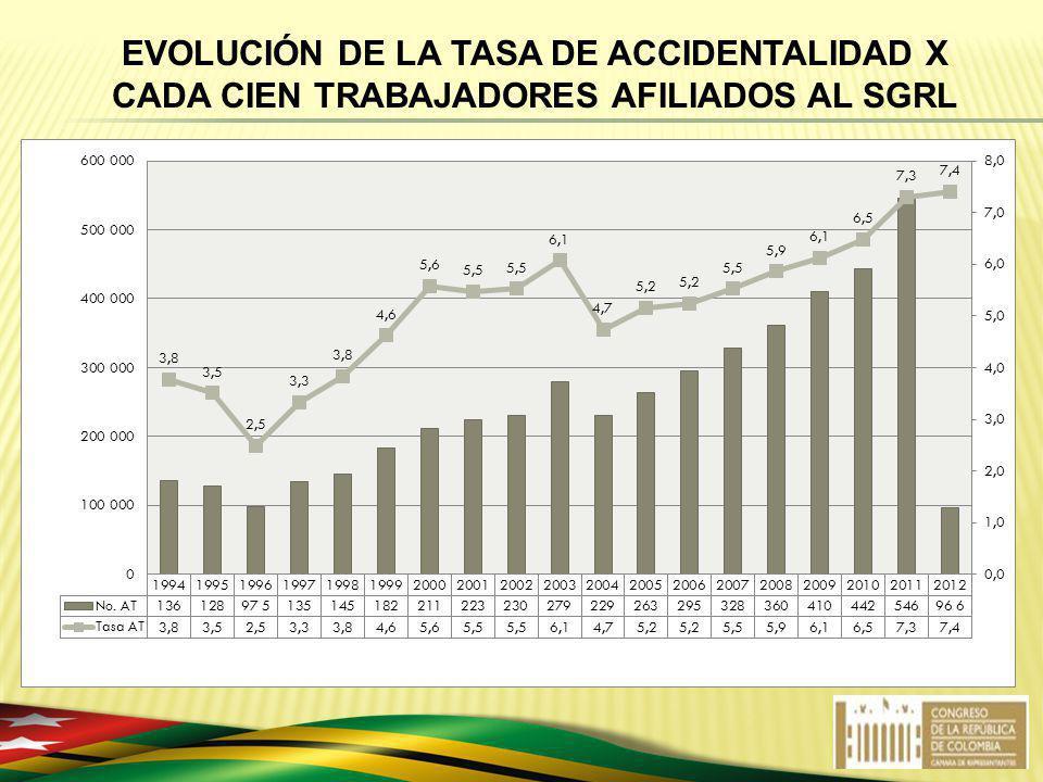 EVOLUCIÓN DE LA TASA DE ACCIDENTALIDAD X CADA CIEN TRABAJADORES AFILIADOS AL SGRL