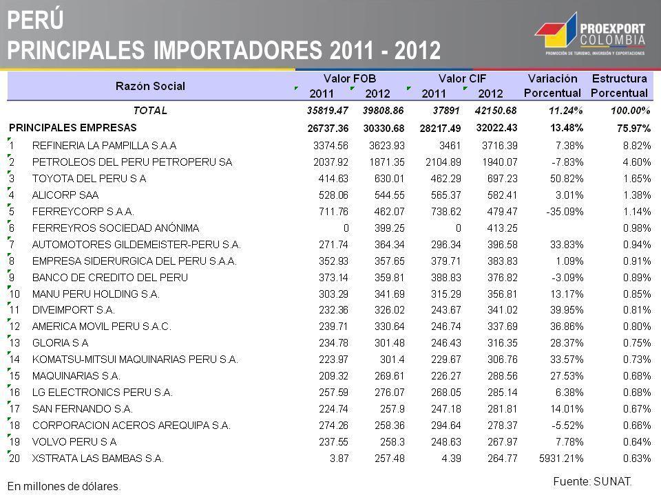 PERÚ PRINCIPALES IMPORTACIONES A 2012 Fuente: UN COMTRADE- INEI.