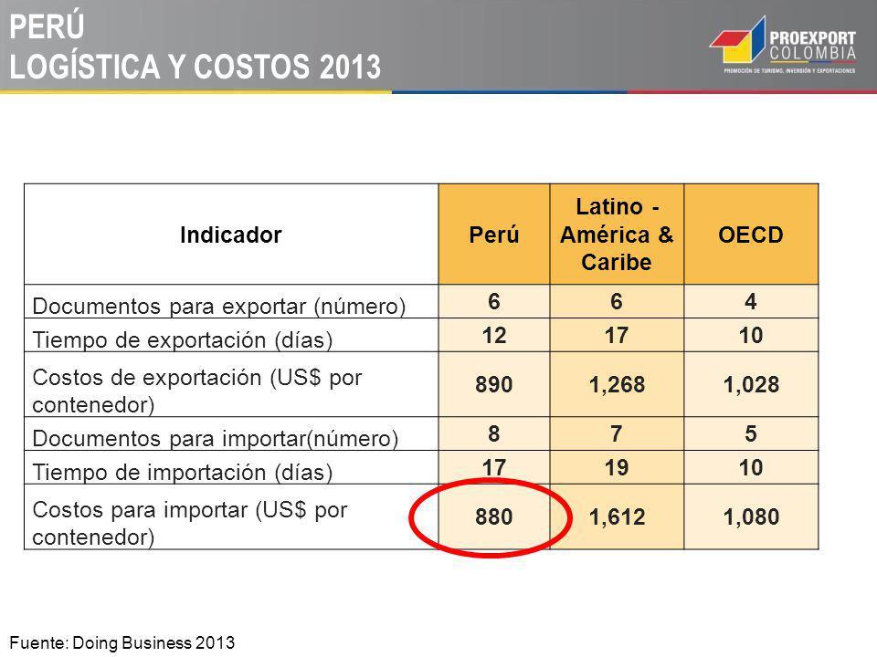 PERÚ LOGÍSTICA Y COSTOS 2013 Fuente: Doing Business 2013 IndicadorPerú Latino - América & Caribe OECD Documentos para exportar (número) 664 Tiempo de exportación (días) 121710 Costos de exportación (US$ por contenedor) 8901,2681,028 Documentos para importar(número) 875 Tiempo de importación (días) 171910 Costos para importar (US$ por contenedor) 8801,6121,080
