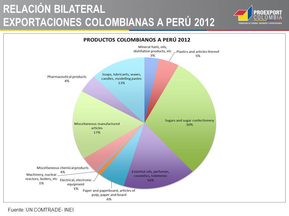 RELACIÓN BILATERAL EXPORTACIONES COLOMBIANAS A PERÚ 2012 Fuente: UN COMTRADE- INEI.