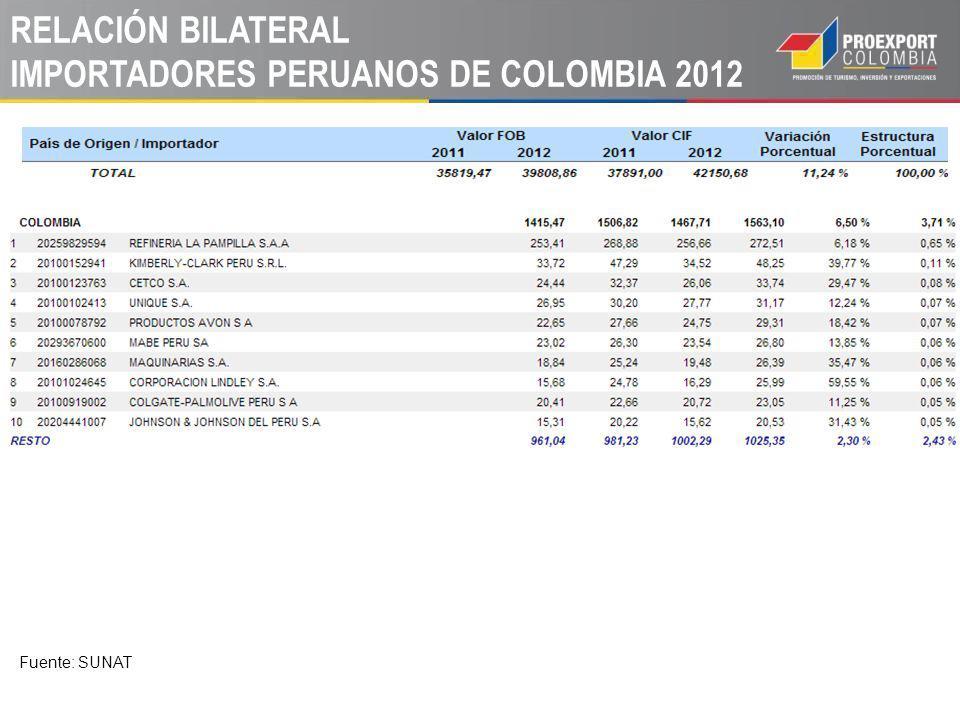 RELACIÓN BILATERAL IMPORTADORES PERUANOS DE COLOMBIA 2012 Fuente: SUNAT