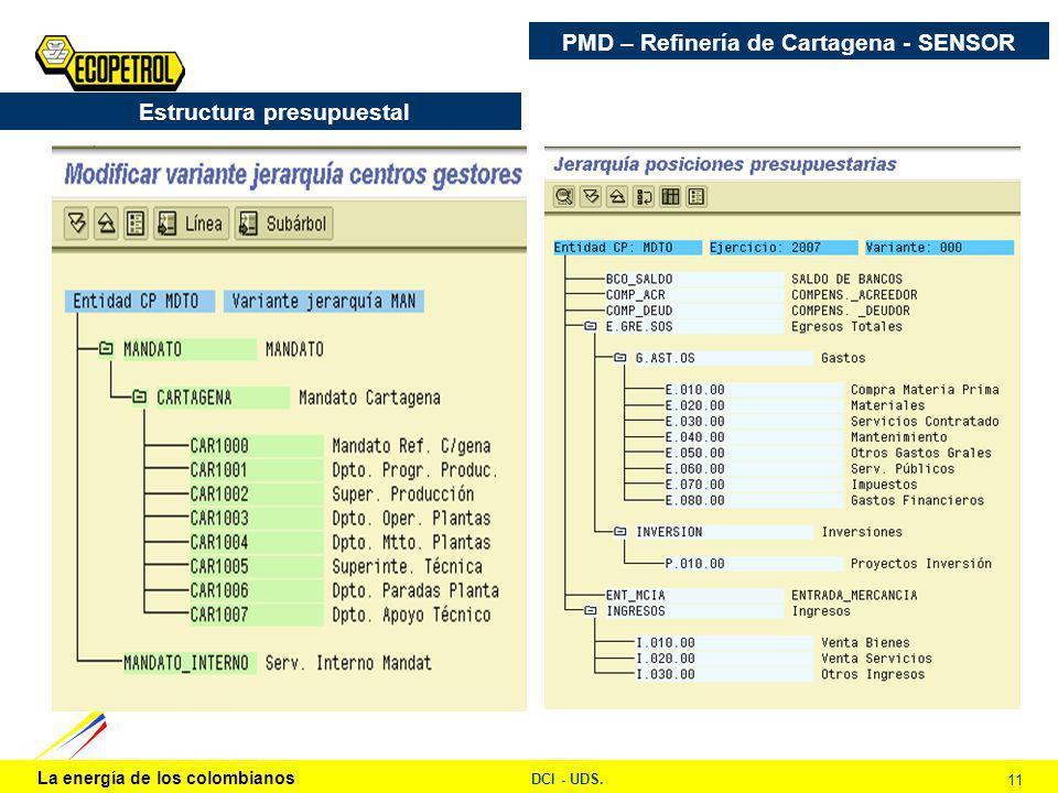 La energía de los colombianos DCI - UDS. 11 Estructura presupuestal PMD – Refinería de Cartagena - SENSOR