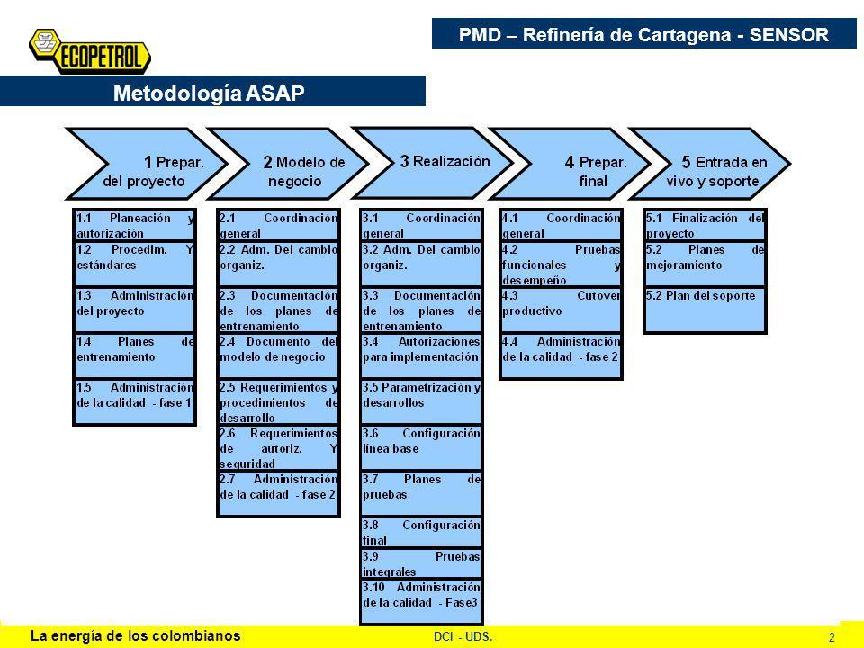 La energía de los colombianos DCI - UDS. 2 PMD – Refinería de Cartagena - SENSOR Metodología ASAP