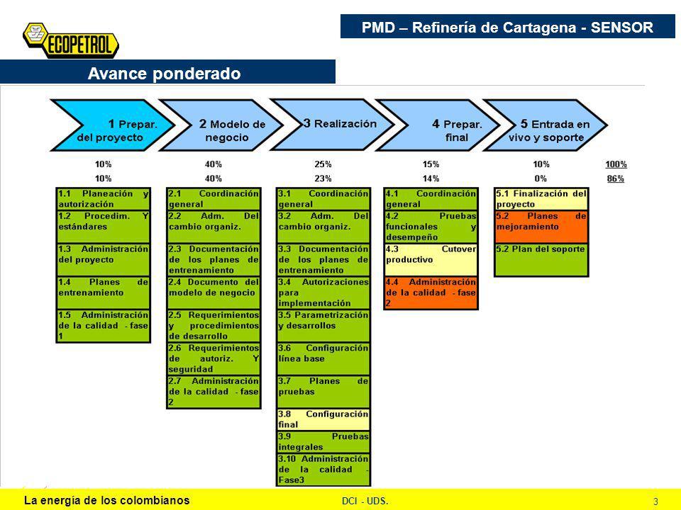 La energía de los colombianos DCI - UDS. 3 PMD – Refinería de Cartagena - SENSOR Avance ponderado