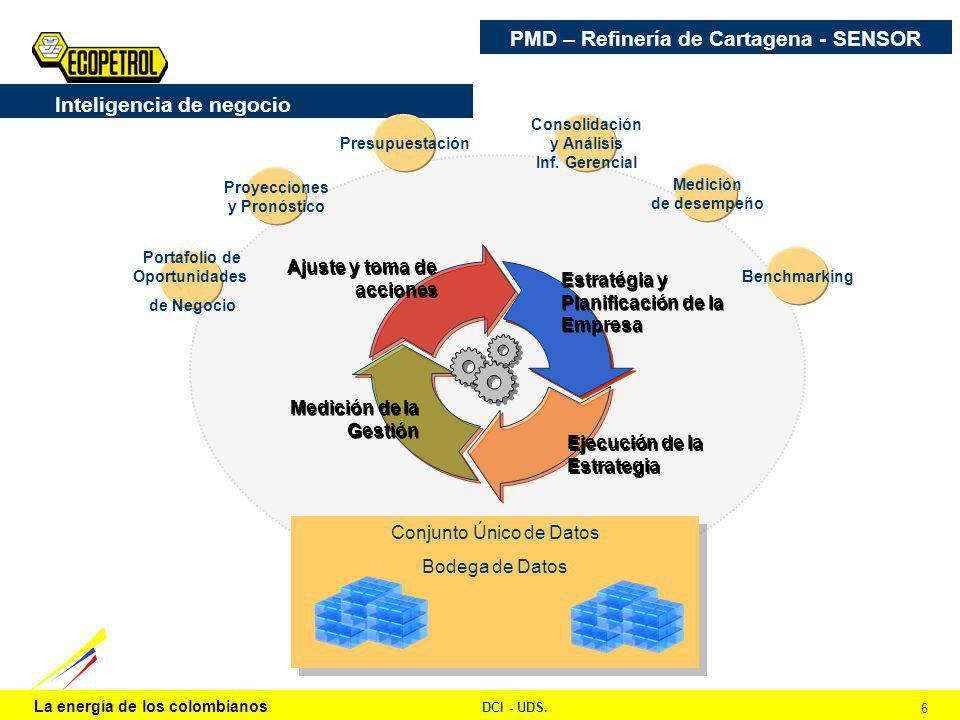 La energía de los colombianos DCI - UDS. 6 Ajuste y toma de acciones Estratégia y Planificación de la Empresa Ejecución de la Estrategia Medición de l