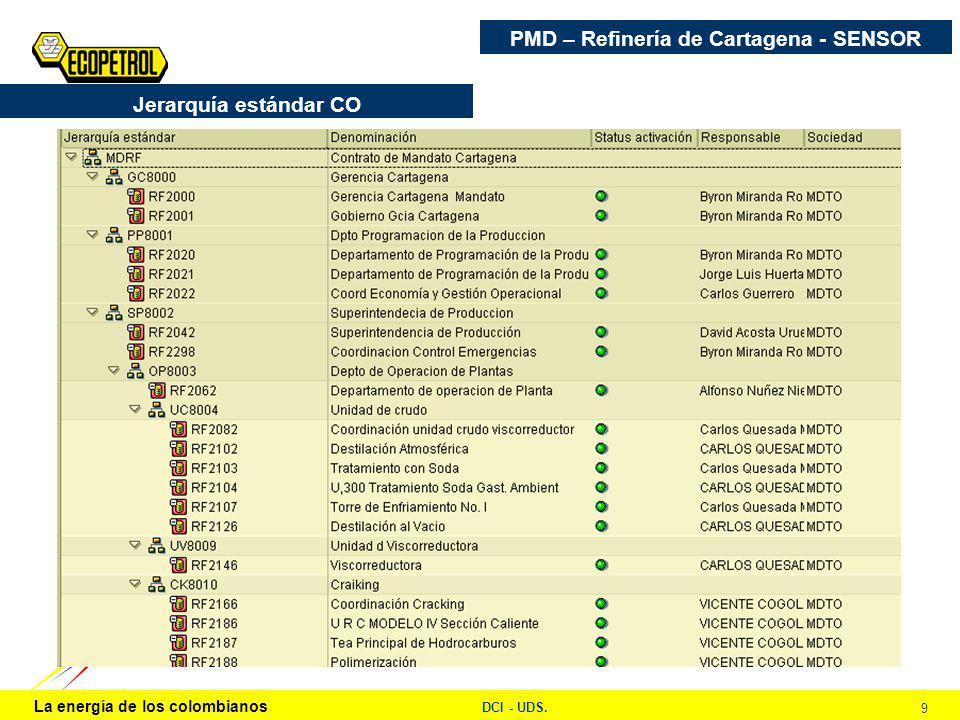 La energía de los colombianos DCI - UDS. 9 Jerarquía estándar CO PMD – Refinería de Cartagena - SENSOR