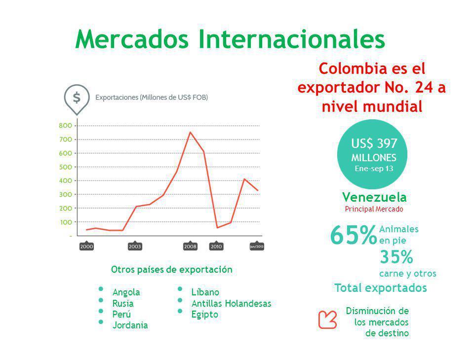 Mercados Internacionales Disminución de los mercados de destino Colombia es el exportador No. 24 a nivel mundial Venezuela Principal Mercado US$ 397 M