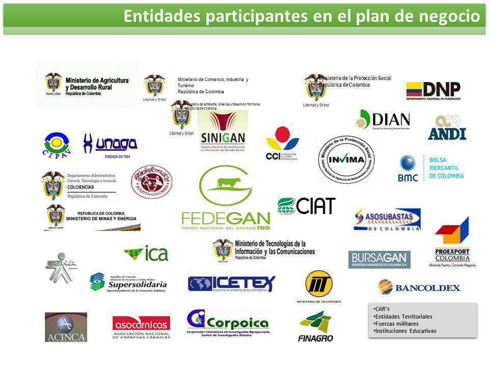 Entidades participantes en el plan de negocio CARs Entidades Territoriales Fuerzas militares Instituciones Educativas CARs Entidades Territoriales Fue