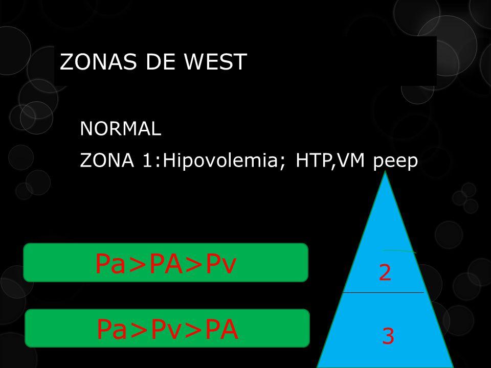 ZONAS DE WEST NORMAL ZONA 1:Hipovolemia; HTP,VM peep 2 3 Pa>PA>Pv Pa>Pv>PA