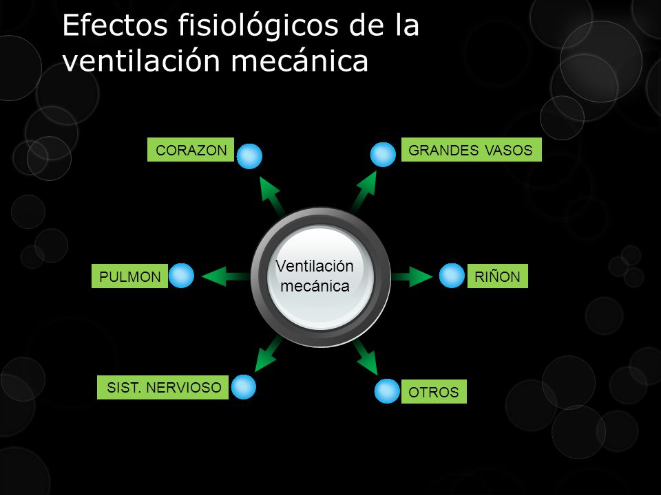 Efectos fisiológicos de la ventilación mecánica Ventilación mecánica GRANDES VASOSCORAZON RIÑON OTROS PULMON SIST.
