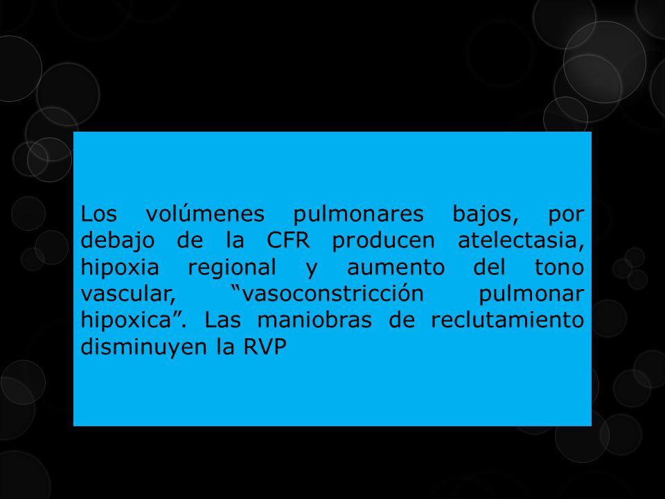 Los volúmenes pulmonares bajos, por debajo de la CFR producen atelectasia, hipoxia regional y aumento del tono vascular, vasoconstricción pulmonar hipoxica.