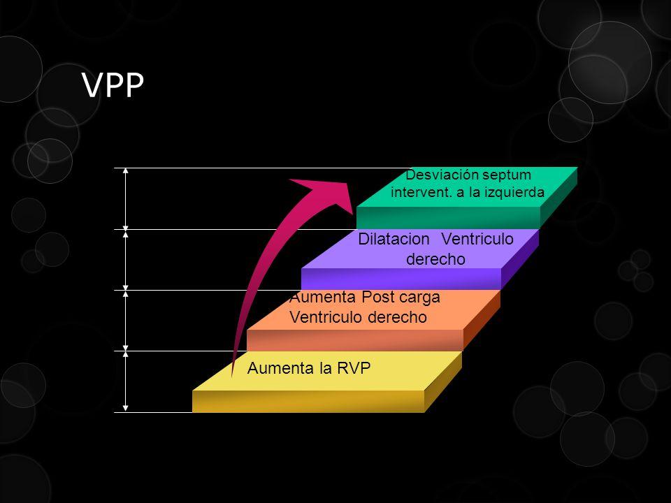 VPP Aumenta la RVP Aumenta Post carga Ventriculo derecho Dilatacion Ventriculo derecho Desviación septum intervent.