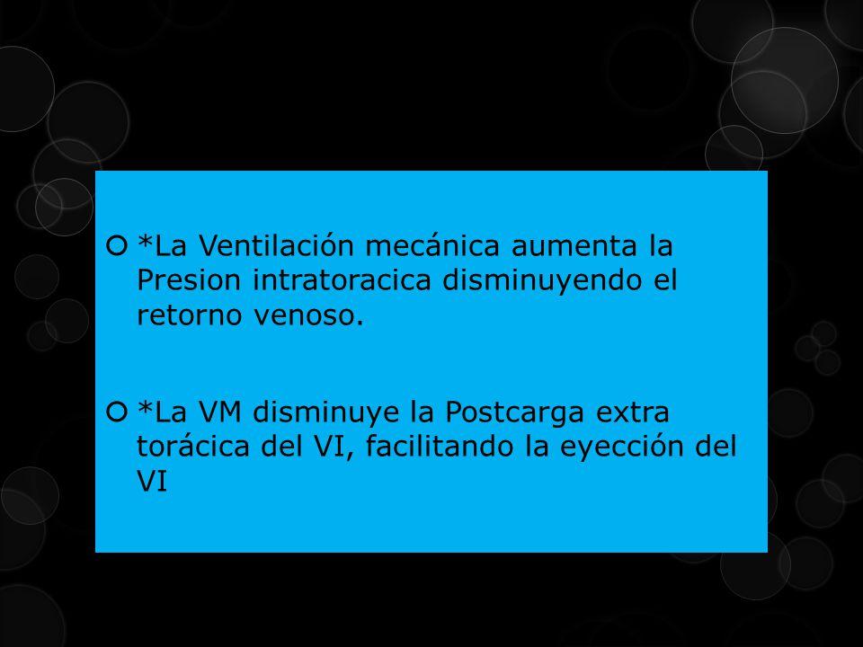 *La Ventilación mecánica aumenta la Presion intratoracica disminuyendo el retorno venoso. *La VM disminuye la Postcarga extra torácica del VI, facilit