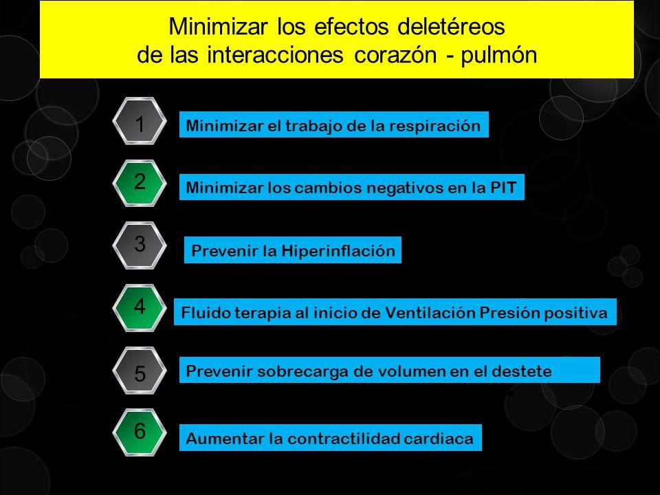 Minimizar el trabajo de la respiración 1 Minimizar los cambios negativos en la PIT 2 Prevenir la Hiperinflación 3 Fluido terapia al inicio de Ventilac