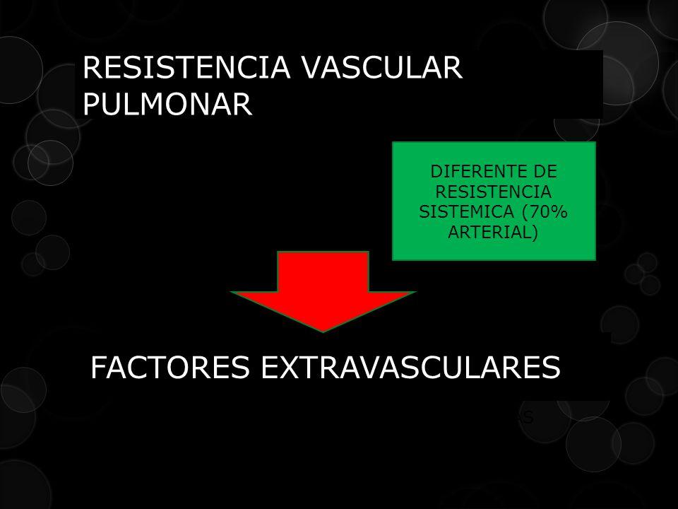 RESISTENCIA VASCULAR PULMONAR 1/3 ARTERIAS PULMONARES 1/3 CAPILARES PULMONARES 1/3 VENAS PULMONARES DIFERENTE DE RESISTENCIA SISTEMICA (70% ARTERIAL) FACTORES EXTRAVASCULARES GRAVEDAD / PERFUSION DIFERENTE ZONAS POSICION CUERPO VOLUMEN PULMONAR PRESION ALVEOLAR PRESION INTRAPLEURAL