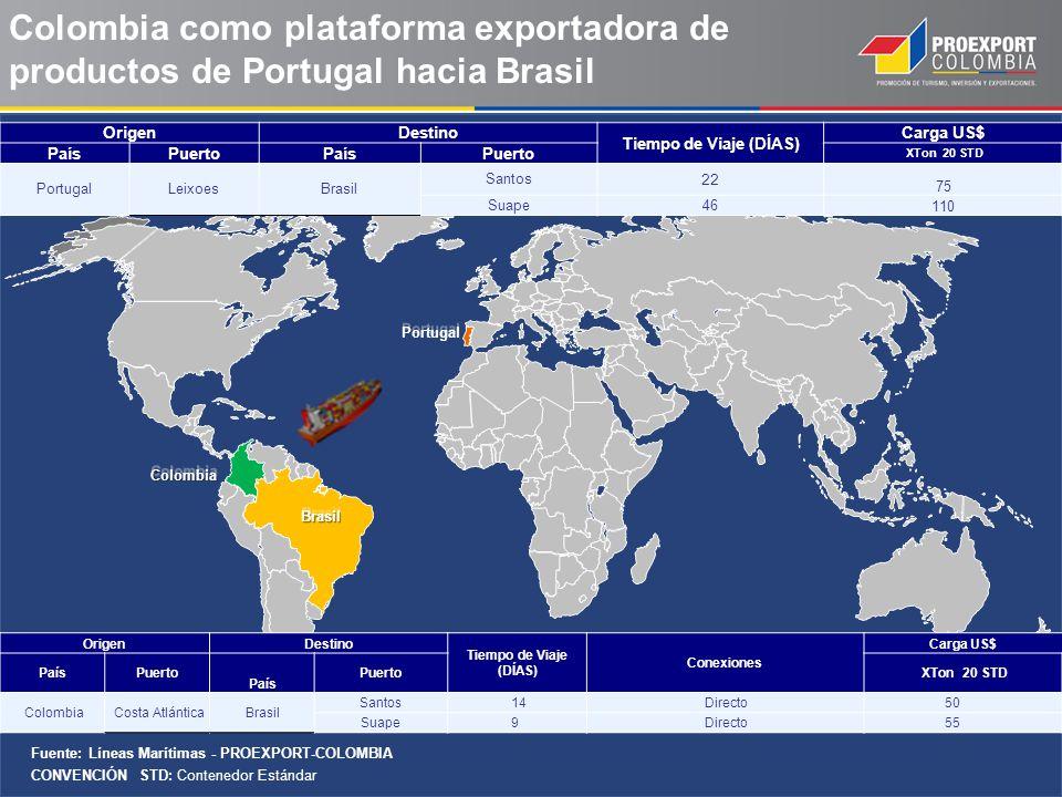 Fuente: Líneas Marítimas - PROEXPORT-COLOMBIA CONVENCIÓN STD: Contenedor Estándar BrasilBrasil ColombiaColombia OrigenDestino Tiempo de Viaje (DÍAS) Conexiones Carga US$ PaísPuerto XTon 20 STD País Colombia Costa AtlánticaBrasil Santos 14 Directo 50 Suape 9 Directo 55 OrigenDestino Tiempo de Viaje (DÍAS) Carga US$ PaísPuertoPaísPuerto XTon 20 STD PortugalLeixoesBrasil Santos 22 75 Suape46 110 Colombia como plataforma exportadora de productos de Portugal hacia Brasil Portugal