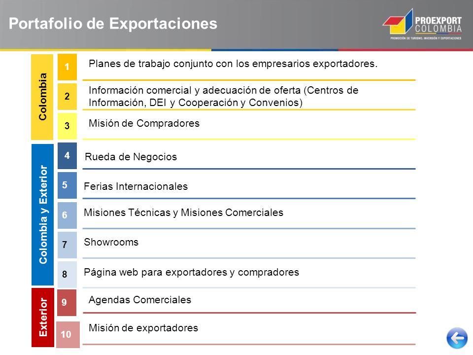 Planes de trabajo conjunto con los empresarios exportadores.