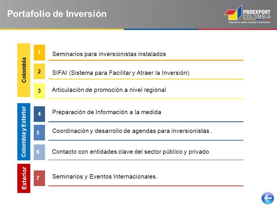 Seminarios para inversionistas instalados 1 Seminarios y Eventos Internacionales.