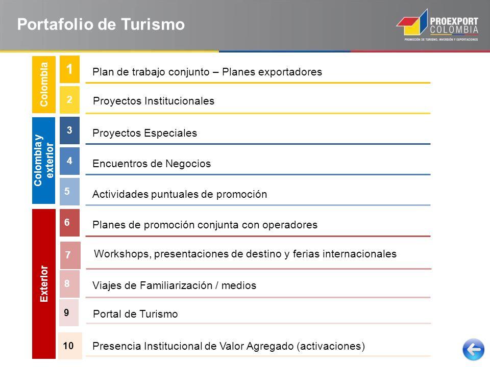 Plan de trabajo conjunto – Planes exportadores 1 Planes de promoción conjunta con operadores 6 Proyectos Institucionales 2 Proyectos Especiales 3 5 Workshops, presentaciones de destino y ferias internacionales 7 Colombia Exterior Colombia y exterior Actividades puntuales de promoción Encuentros de Negocios 4 Viajes de Familiarización / medios 8 Portal de Turismo 9 Presencia Institucional de Valor Agregado (activaciones) 10 Portafolio de Turismo