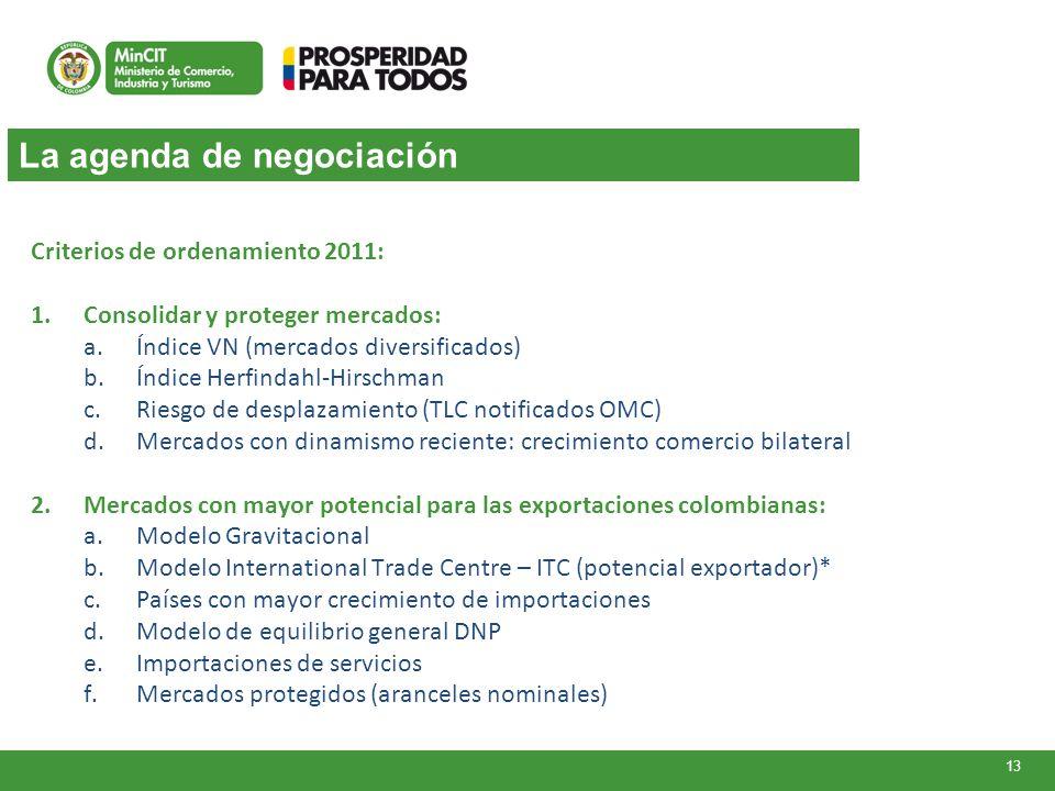 La agenda de negociación 13 Criterios de ordenamiento 2011: 1.Consolidar y proteger mercados: a.Índice VN (mercados diversificados) b.Índice Herfindah
